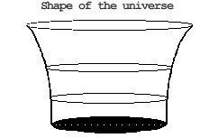 Shape of the universe
